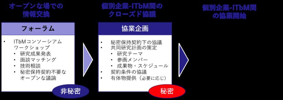 ITbM_Consortium_image.png