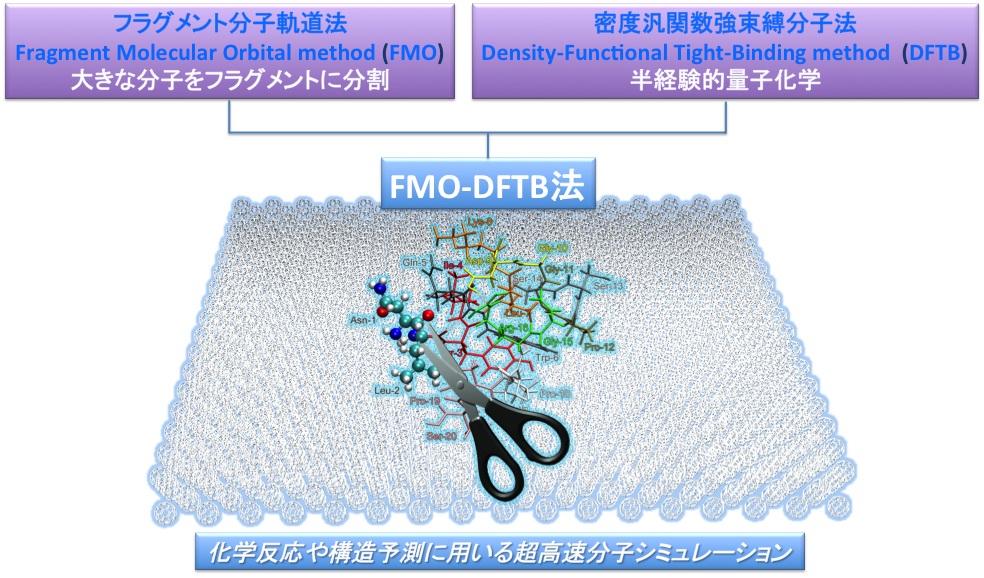 Figure1_FMO-DFTB_JP.jpg